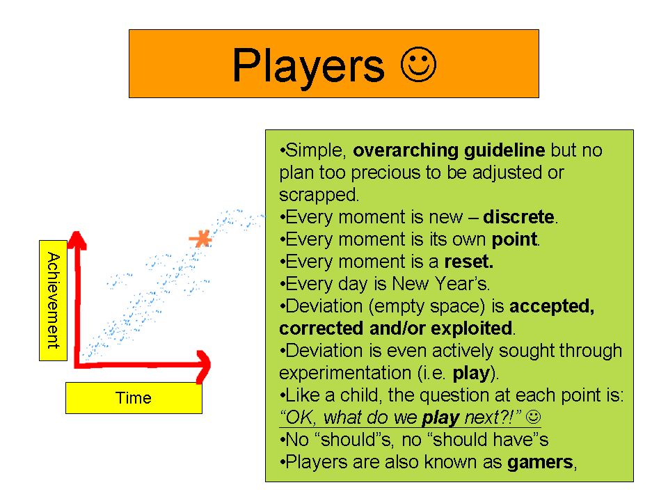 The Player Model