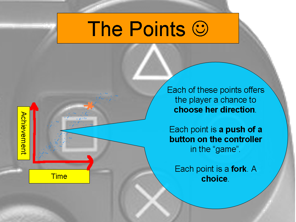 Points as Controller Buttons
