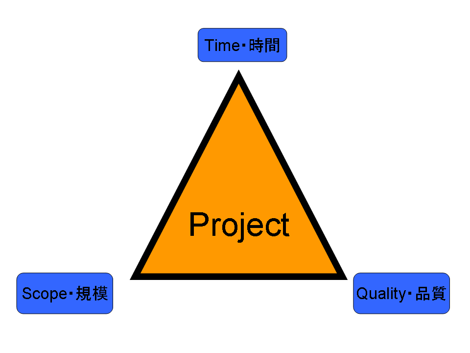 Time Scope Quality Triangle